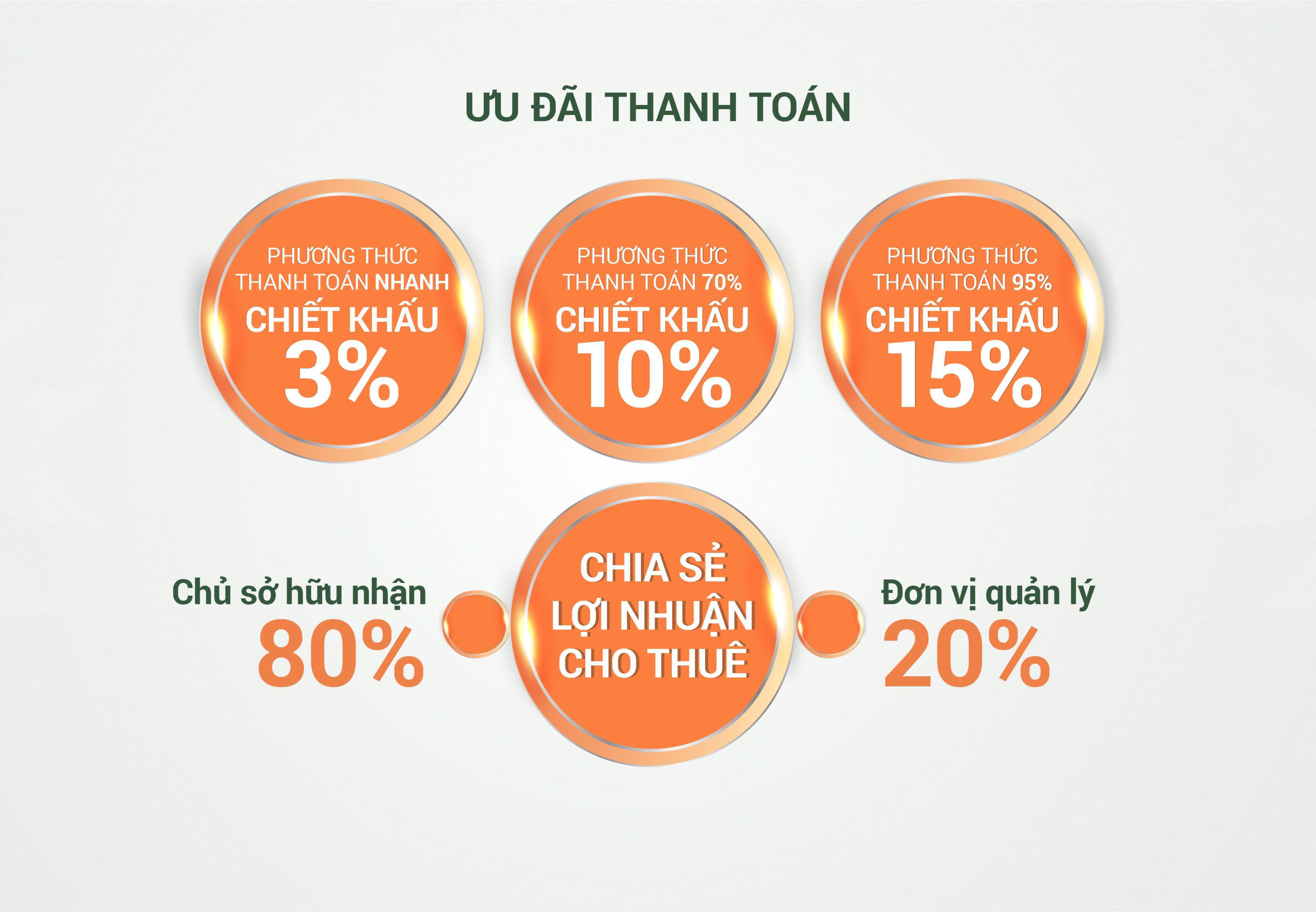 Phương thức thanh toán Thanh Long Bay
